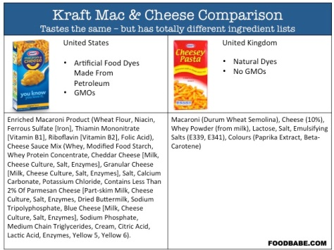 Karft and Chees comparison